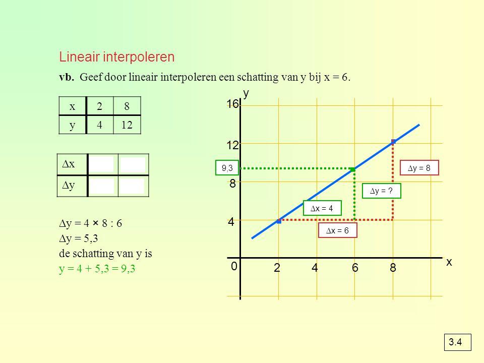 Lineair interpoleren 0 4 24 · · x y 12 68 16 8 ∆x = 6 ∆y = 8 ∆x = 4 ∆y = ? x28 y412 vb. Geef door lineair interpoleren een schatting van y bij x = 6.
