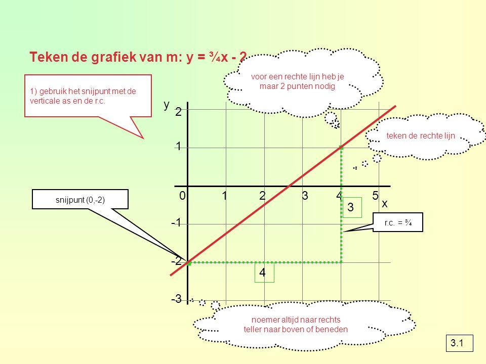 Teken de grafiek van m: y = ¾x - 2 1 2 x 012345 -2 -3 y snijpunt (0,-2) · r.c. = ¾ noemer altijd naar rechts teller naar boven of beneden · teken de r