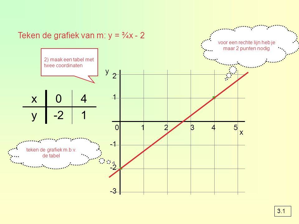 1-2y 40x 1 2 x 012345 -2 -3 y · · teken de grafiek m.b.v. de tabel voor een rechte lijn heb je maar 2 punten nodig Teken de grafiek van m: y = ¾x - 2