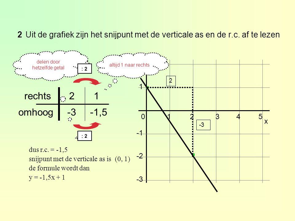 delen door hetzelfde getal 2Uit de grafiek zijn het snijpunt met de verticale as en de r.c. af te lezen 1 2 x 012345 -2 -3 y · · -1,5-3omhoog 12rechts