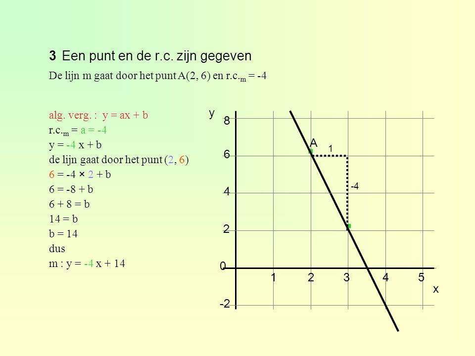 3Een punt en de r.c. zijn gegeven De lijn m gaat door het punt A(2, 6) en r.c. m = -4 6 8 4 12345 2 0 -2 y · · A x 1 -4 alg. verg. : y = ax + b r.c. m