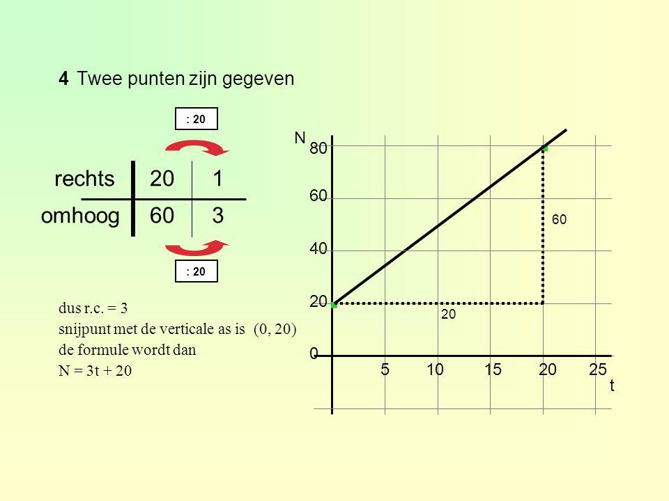 4Twee punten zijn gegeven 60 80 40 510152025 20 0 N · · t 60 3 omhoog 120rechts : 20 dus r.c. = 3 snijpunt met de verticale as is (0, 20) de formule w