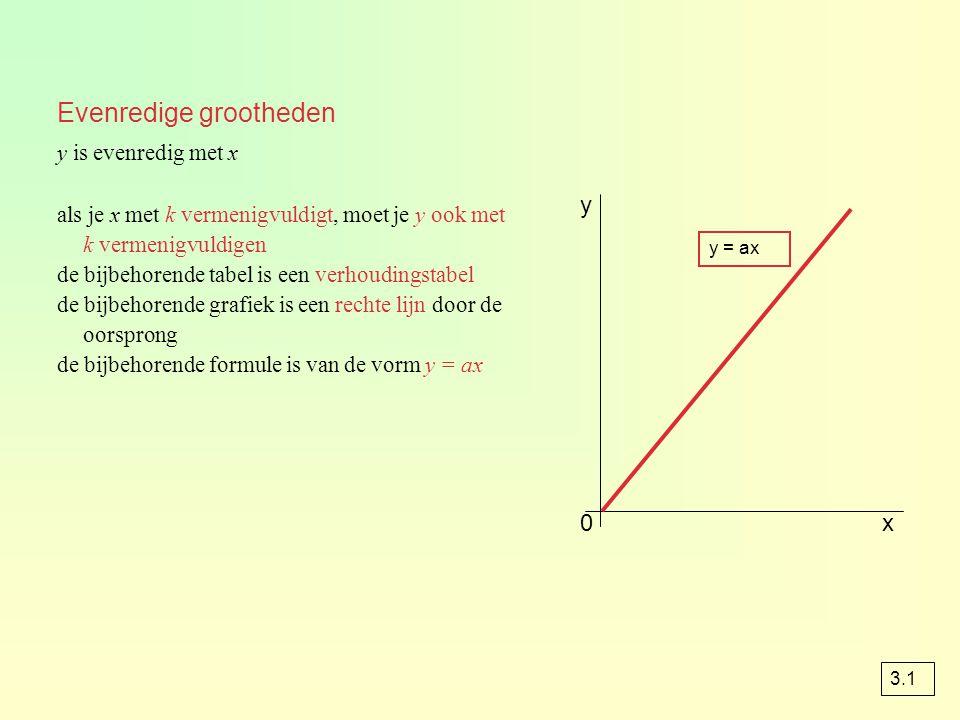 Evenredige grootheden als je x met k vermenigvuldigt, moet je y ook met k vermenigvuldigen de bijbehorende tabel is een verhoudingstabel de bijbehoren