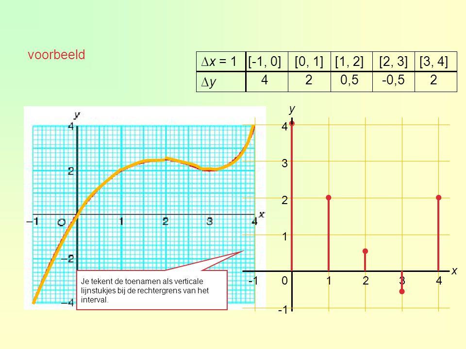 . voorbeeld 2-0,50,524 ∆y∆y [3, 4][2, 3][1, 2][0, 1][-1, 0]∆x = 1 01234 1 2 3 4 x y.... Je tekent de toenamen als verticale lijnstukjes bij de rechter