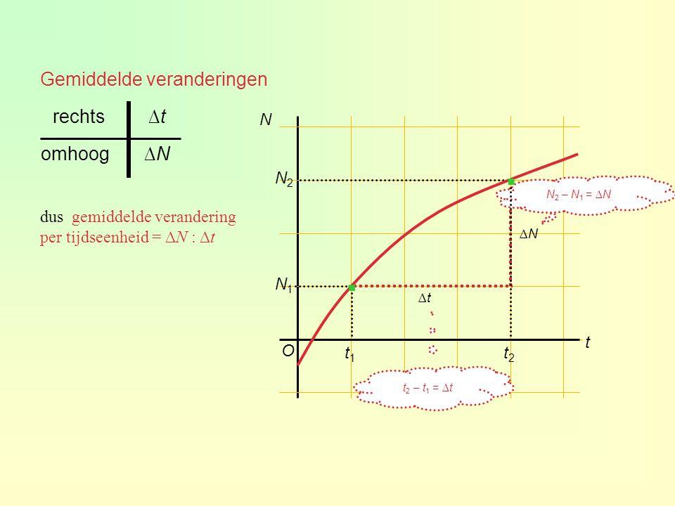 Gemiddelde veranderingen N2N2 N1 N1 O N t ∆t∆t ∆N∆N ∆N∆Nomhoog ∆t∆trechts dus gemiddelde verandering per tijdseenheid = ∆N : ∆t t1t1 t2t2 N 2 – N 1 = ∆N t 2 – t 1 = ∆t · ·