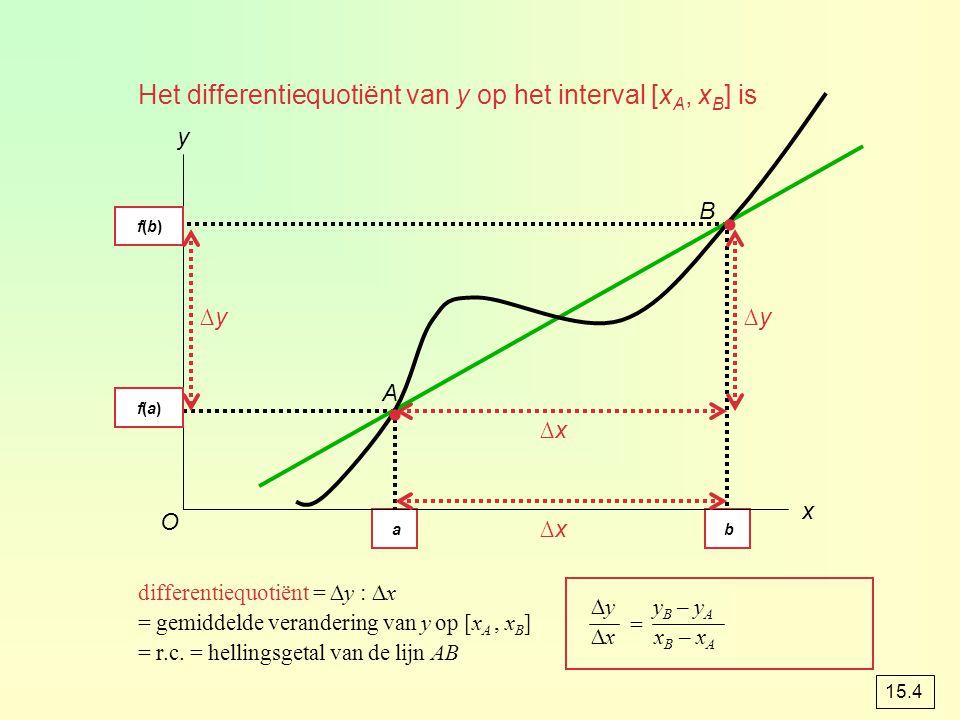 xAxA a xBxB b Het differentiequotiënt van y op het interval [x A, x B ] is x y A B ∆x∆x ∆y∆y∆y∆y ∆x∆x ∆y y B – y A f(b) – f(a) ∆x x B – x A b – a diff