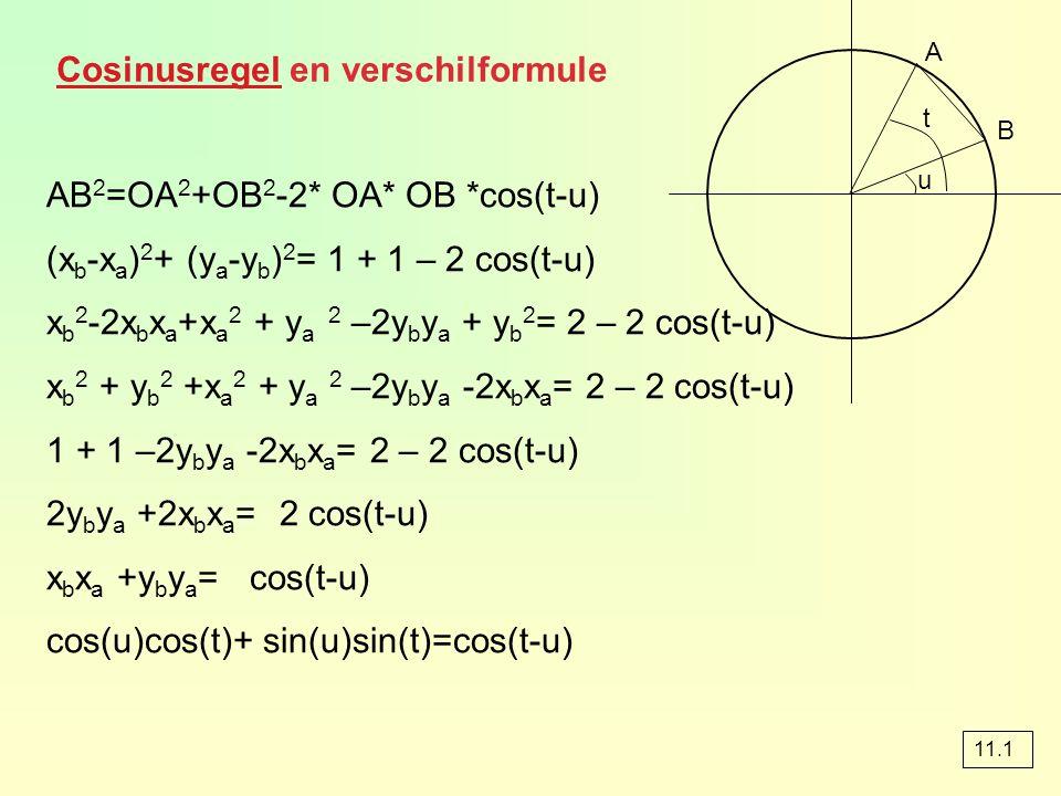 CosinusregelCosinusregel en verschilformule 11.1 AB 2 =OA 2 +OB 2 -2* OA* OB *cos(t-u) (x b -x a ) 2 + (y a -y b ) 2 = 1 + 1 – 2 cos(t-u) x b 2 -2x b