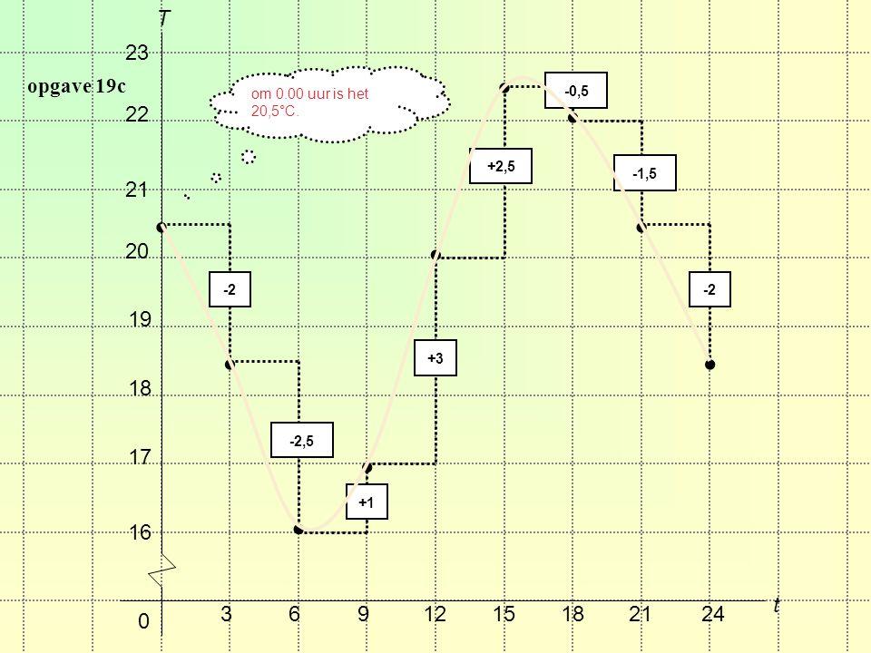 opgave 19c 0 3691215182124 t 16 17 18 19 20 21 22 23 T om 0.00 uur is het 20,5°C..........