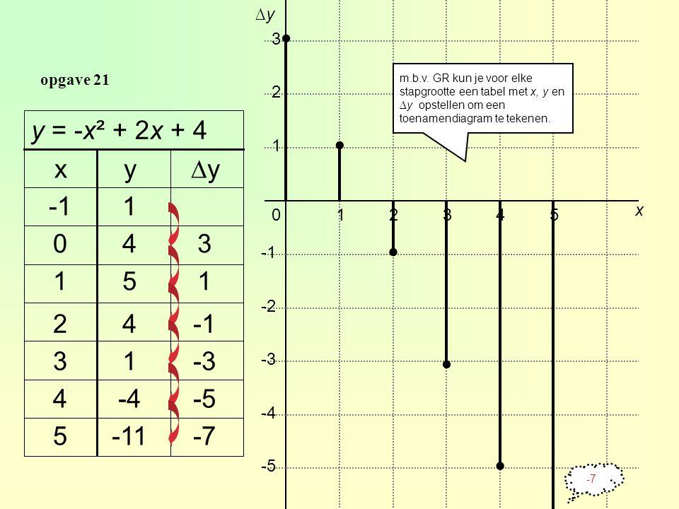 opgave 21 -7-115 -5-44 -313 42 151 340 1 ∆yyx y = -x² + 2x + 4 012345 x ∆y∆y 3 2 1 -2 -3 -4 -5.....