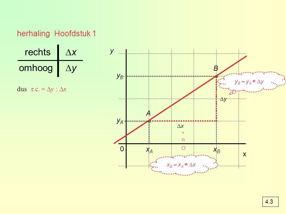 herhaling Hoofdstuk 1 yByB y A 0 y · · x ∆x∆x ∆y∆y ∆y∆yomhoog ∆x∆xrechts dus r.c.