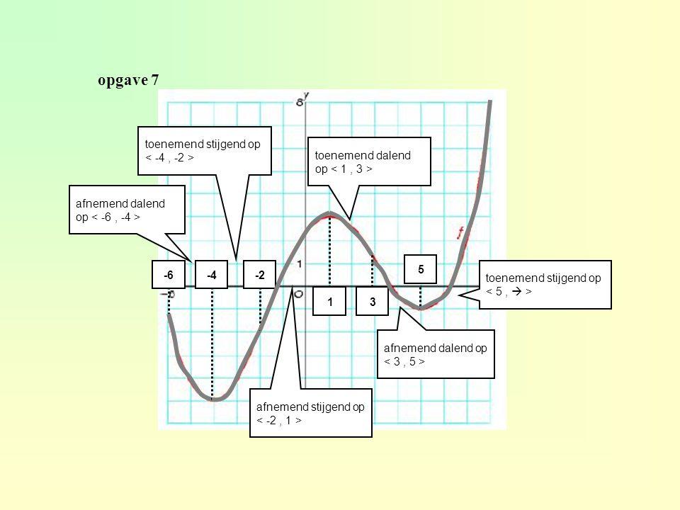 xAxA a xBxB b Het differentiequotiënt van y op het interval [x A,x B ] is x y A B ∆x ∆y ∆x ∆y y B – y A f(b) – f(a) ∆x x B – x A b - a differentiequotiënt = ∆y : ∆x = gemiddelde verandering van y op [x A,x B ] = r.c.