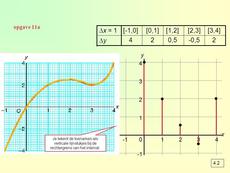 Snelheid bij een tijd-afstand grafiek Bij een tijd-afstand grafiek waarvan de formule bekend is, benader je de snelheid op het moment t = a door het differentiequotiënt te berekenen op een klein interval.