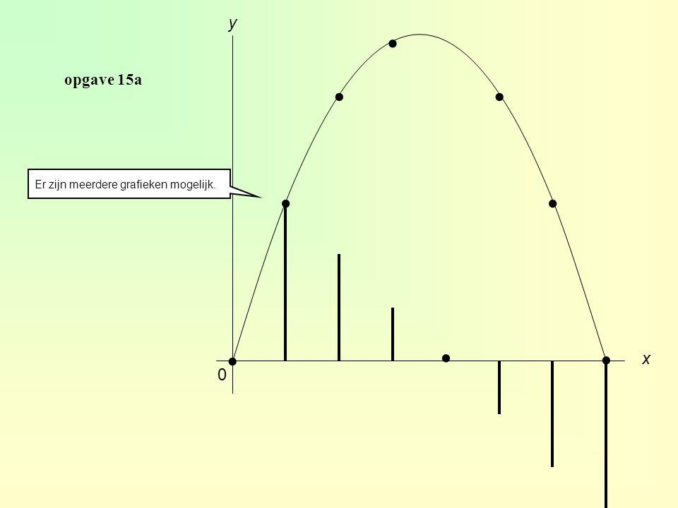 opgave 15a 0 x y........ Er zijn meerdere grafieken mogelijk.