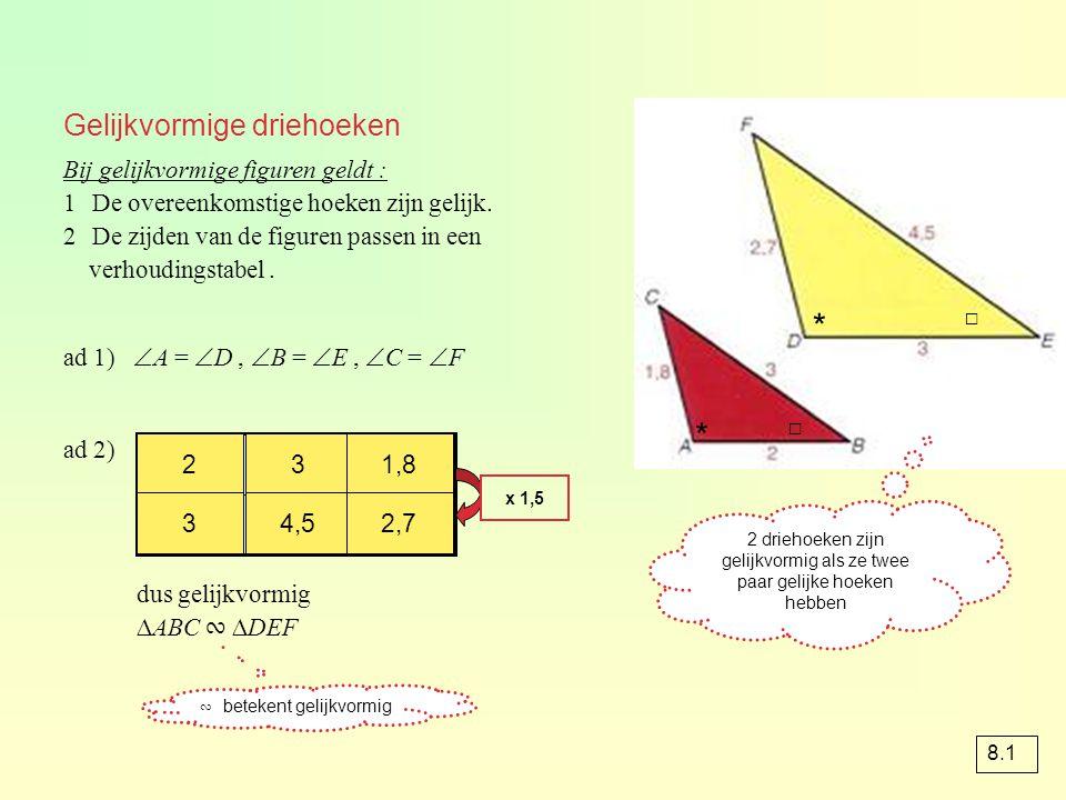 Gelijkvormige driehoeken Bij gelijkvormige figuren geldt : 1De overeenkomstige hoeken zijn gelijk. 2De zijden van de figuren passen in een verhoudings