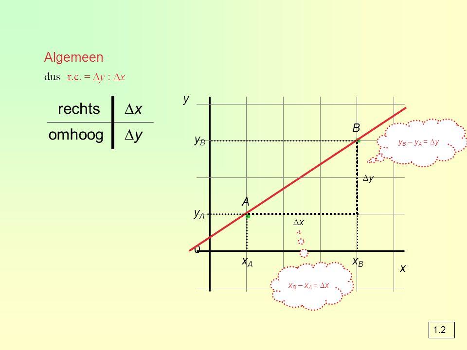 Algemeen yByB y A 0 y · · x ∆x∆x ∆y∆y ∆y∆yomhoog ∆x∆xrechts dus r.c.