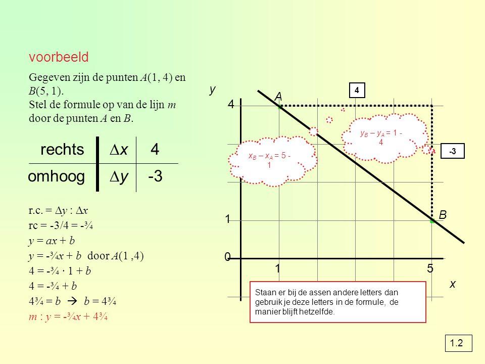 voorbeeld 4 0 1 · · x 4 -3 ∆y∆yomhoog ∆x∆xrechts r.c.