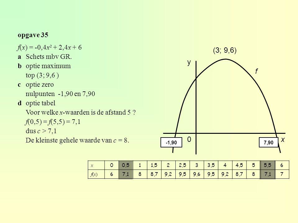 opgave 35 f(x) = -0,4x² + 2,4x + 6 aSchets mbv GR.