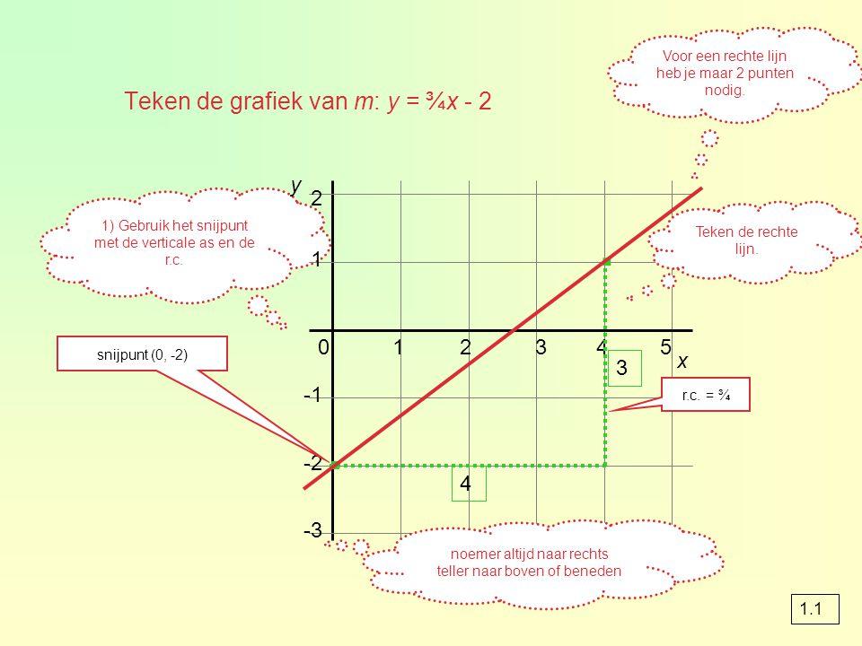 Teken de grafiek van m: y = ¾x - 2 1) Gebruik het snijpunt met de verticale as en de r.c.