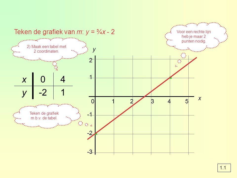 Formules van lijnen Bij het opstellen van een lineaire formule kunnen de volgende situaties voorkomen: 1de formule volgt uit de tekst 2uit de grafiek zijn het snijpunt met de verticale as en de r.c.