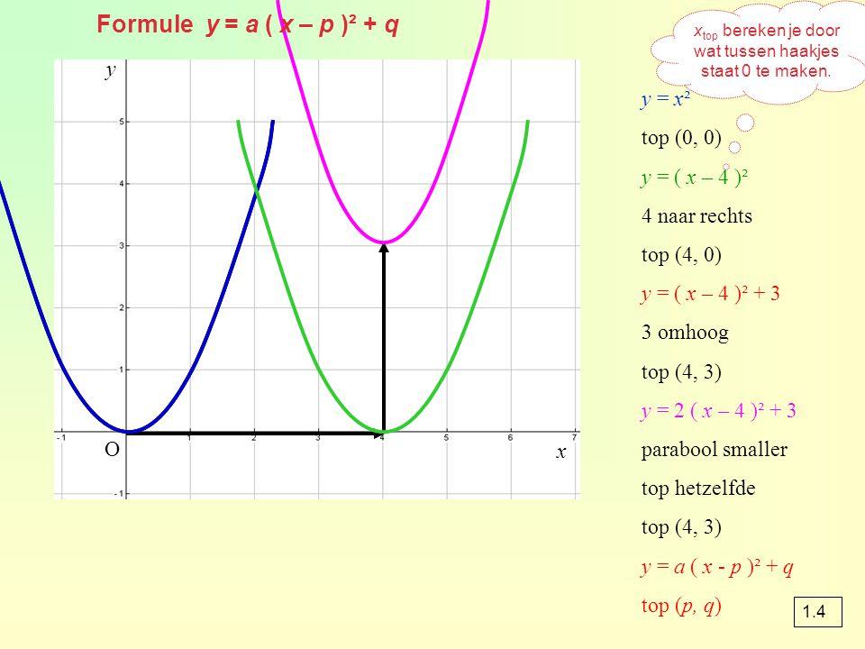 y = x² top (0, 0) y = ( x – 4 )² 4 naar rechts top (4, 0) y = ( x – 4 )² + 3 3 omhoog top (4, 3) y = 2 ( x – 4 )² + 3 parabool smaller top hetzelfde top (4, 3) y = a ( x - p )² + q top (p, q) x top bereken je door wat tussen haakjes staat 0 te maken.