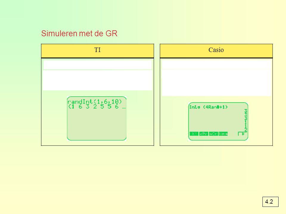 Simuleren met de GR TI MATH-PRB-menu  randInt met randInt(1,6,10) krijg je 10 gehele toevalsgetallen van 1 t/m 6 Casio OPTN-NUM-menu  Intg en OPTN-PROB-menu  Ran# met Intg(4Ran# + 1) krijg je 1 van de getallen van 1, 2, 3 of 4 4.2
