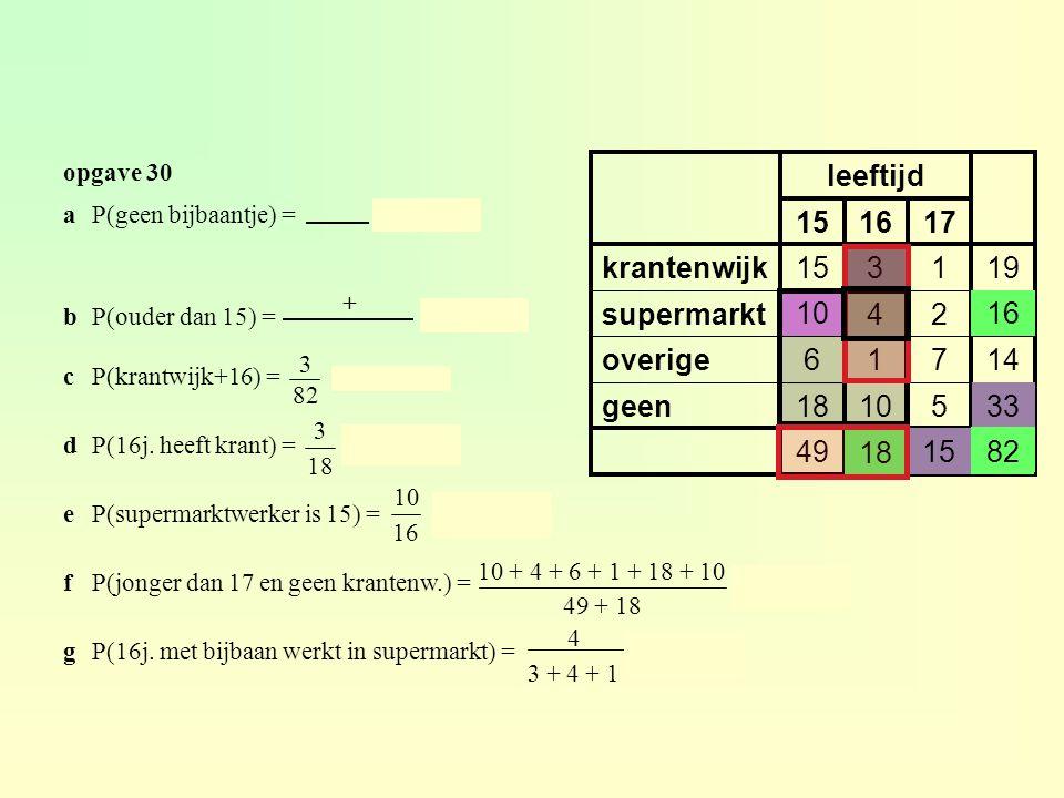 opgave 30 82151849 3351018geen 14716overige 162410supermarkt 191315krantenwijk 171615 leeftijd aP(geen bijbaantje) = ≈ 0,402 bP(ouder dan 15) = ≈ 0,402 cP(krantwijk+16) = ≈ 0,0307 dP(16j.
