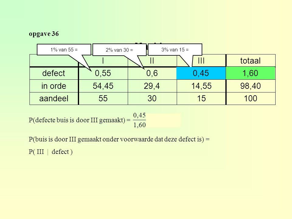opgave 36 100153055aandeel 98,4014,5529,454,45in orde 1,600,450,60,55defect totaalIIIIII Machine 1% van 55 = 2% van 30 = 3% van 15 = P(defecte buis is door III gemaakt) = ≈ 0,281 0,45 1,60 0,45 1,60 P(buis is door III gemaakt onder voorwaarde dat deze defect is) = P( III | defect )