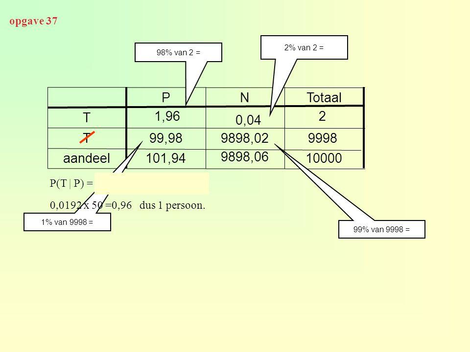 opgave 37 10000 9898,06 101,94aandeel 9998 9898,0299,98T 1,96 0,04 T TotaalNP 2% van 2 = 98% van 2 = P(T | P) = 1,96 / 101,94 ≈ 0,0192 2 1% van 9998 = 99% van 9998 = 0,0192 x 50 =0,96 dus 1 persoon.