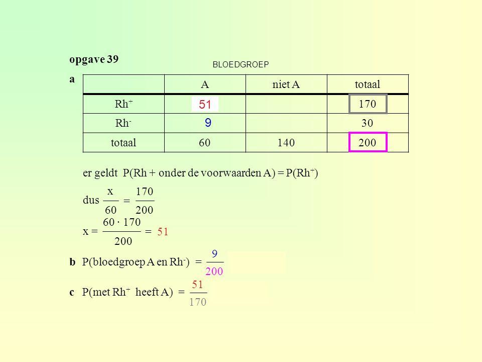 opgave 39 Aniet Atotaal Rh + x170 Rh - 30 totaal60140200 BLOEDGROEP a er geldt P(Rh + onder de voorwaarden A) = P(Rh + ) dus x = x 60 = 170 200 60 · 1