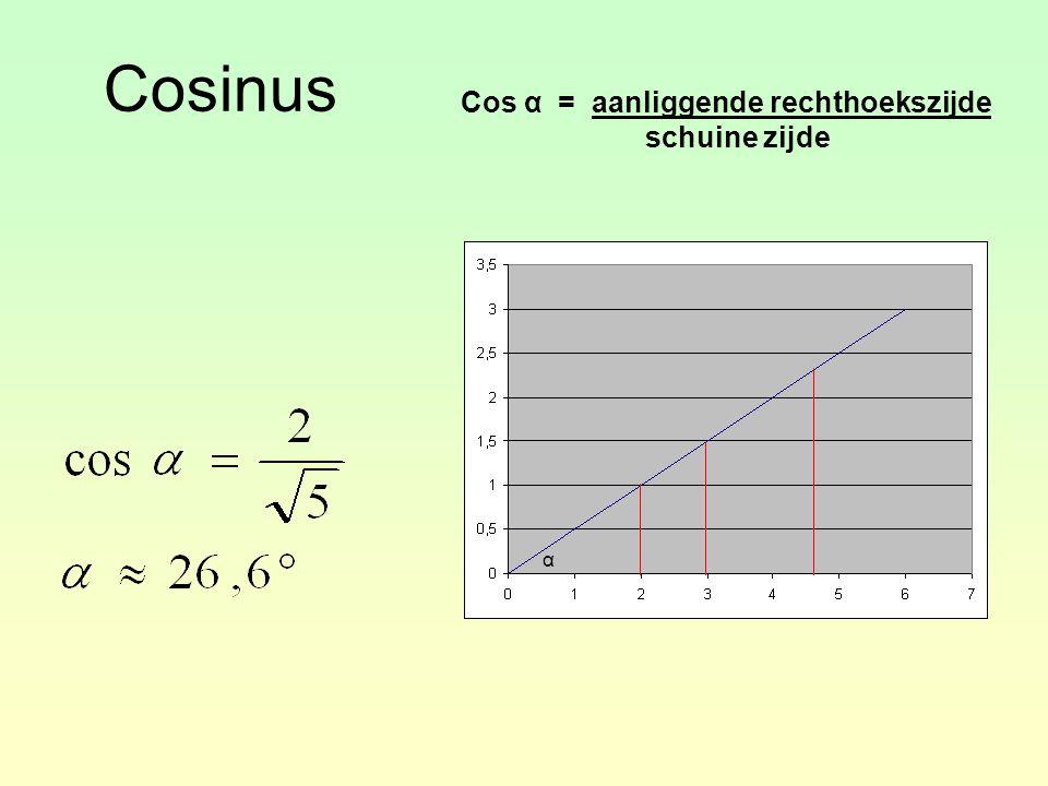 Cosinus Cos α = aanliggende rechthoekszijde schuine zijde α