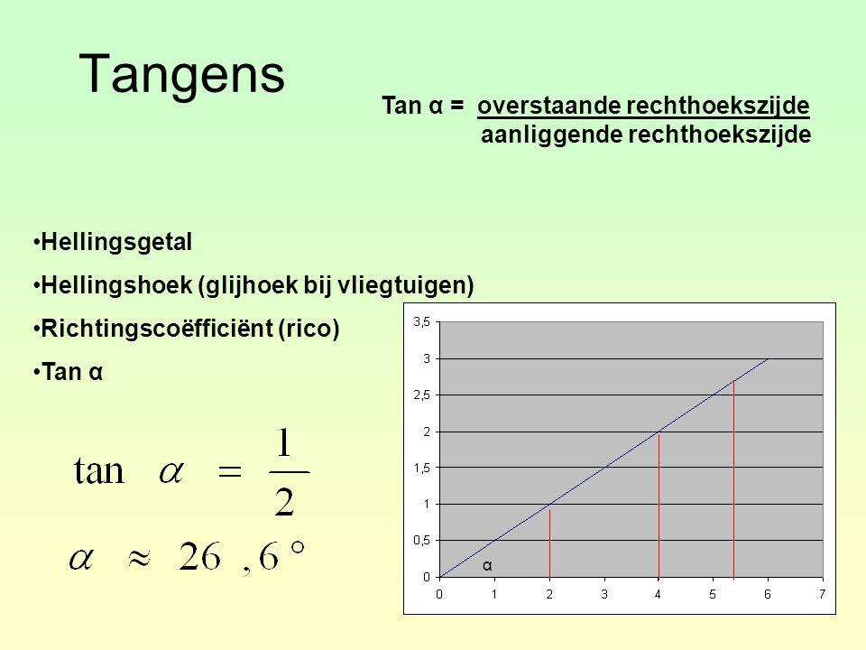 Tangens Hellingsgetal Hellingshoek (glijhoek bij vliegtuigen) Richtingscoëfficiënt (rico) Tan α α Tan α = overstaande rechthoekszijde aanliggende rechthoekszijde
