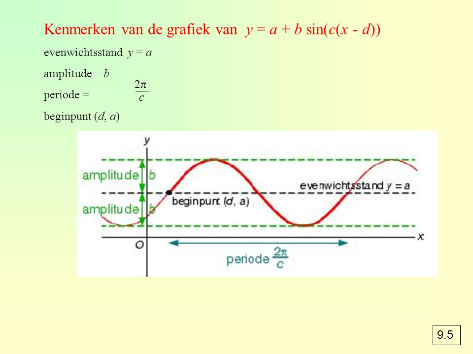 Kenmerken van de grafiek van y = a + b sin(c(x - d)) evenwichtsstand y = a amplitude = b periode = beginpunt (d, a) 2π2π c 9.5