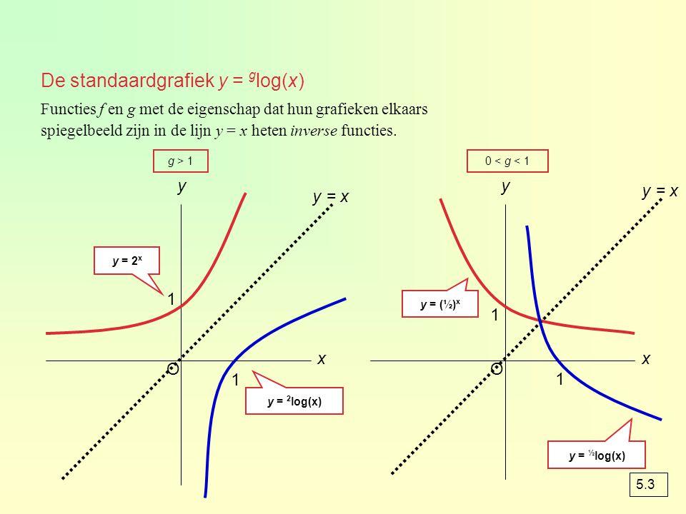 voorbeeld ay = 3 log(x) 4 naar rechts y = 3 log(x – 4) 2 omhoog y = 3 log(x – 4) + 2 b D f = 210 -2 3 log(x) 931   x O y 5 1234 1 2 3 4 -2 x = 4 4 naar rechts 2 omhoog