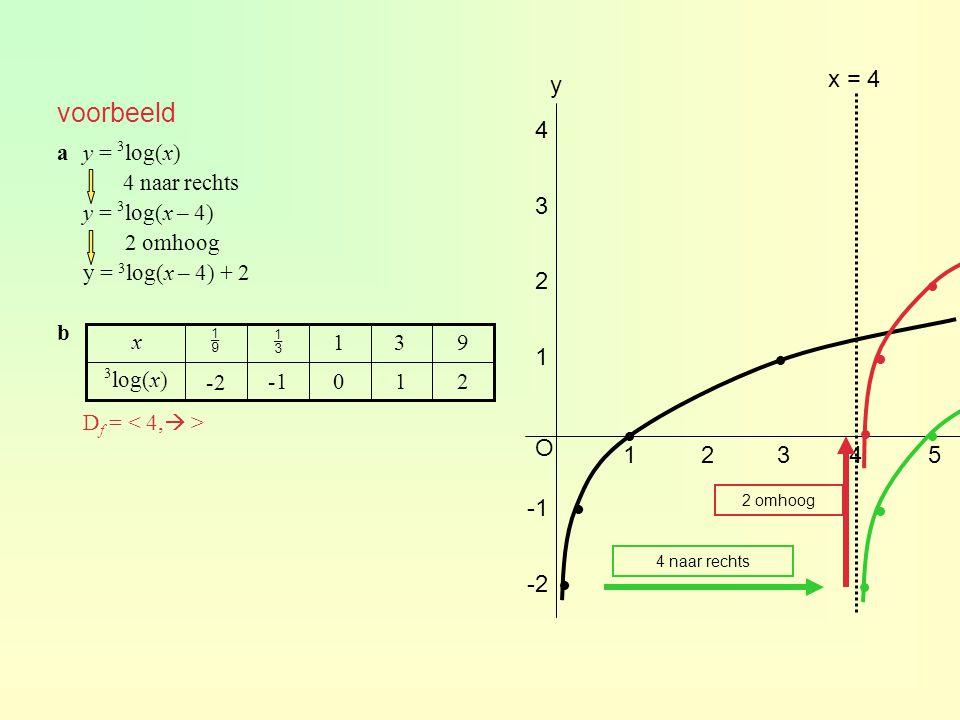 f(x) = ½ log(x + 3) g(x) = 3 log(-x + 5) aTeken bf(x) = 5 ½ log(x + 3) = 5 x + 3 = (½) 5 x + 3 = x = -2 cg(-4) = 2 voor x ≥ -4 is g(x) ≤ 2 df(x) = 1 ½ log(x + 3) = 1 x + 3 = (½) 1 x + 3 = ½ x = -2½ f(x) ≥ 1 geeft -3 < x ≤ -2½ eoptie intersect x ≈ -2,72 en x ≈ 4,96 f(x) ≤ g(x) geeft -2,72 ≤ x ≤ 4,96 fvoer in y 3 = 2,5 optie intersect met y 1 en y 3 geeft x ≈ -2,823 optie intersect met y 2 en y 3 geeft x ≈ -10,588 AB ≈ -2,823 - -10,588 ≈ 7,77 opgave 53 -2,72 4,96 A B -2,823-10,588
