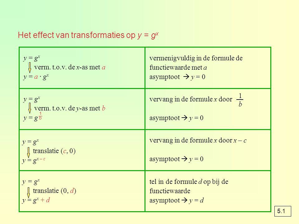 opgave 6 f: y = 2 x 2 omlaag y = 2 x – 2 de asymptoot van f is y = -2 g: y = (½) x 2 naar rechts 2 omhoog y = (½) x-2 + 2 de asymptoot van g is y = 2 a O x 123-2-3 y 1 2 3 4 -2 -3 f y = -2 g y = 2 cB f = B g = dg(4) = 2,25  x ≥ 4 2 < g(x) < 2,25 ef(x) ≤ g(x) optie intersect x ≈ 2,27 x ≤ 2,27 2,27