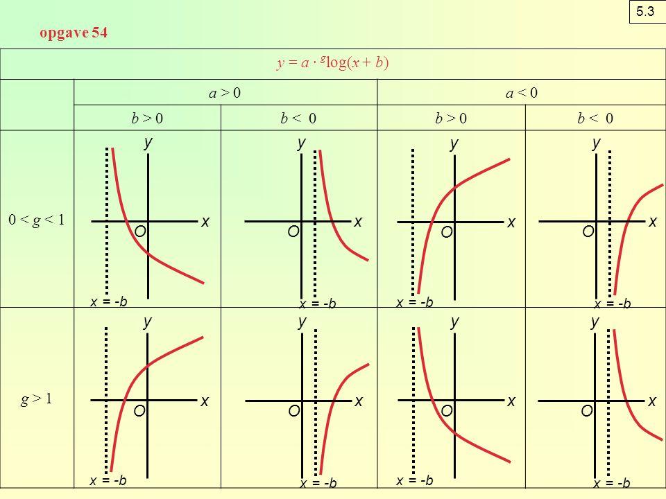 opgave 55 adin = 1 + k · log(iso) din = 21 en iso = 100 invullen geeft 21 = 1 + k · log(100) 21 = 1 + 2k 2k = 20 k = 10 bk = 10 en iso = 400 invullen geeft din = 1 + 10log(400) din ≈ 27 ck = 10 en din = 24 invullen geeft 24 = 1 + 10log(iso) 10log(iso) = 23 log(iso) = 2,3 iso ≈ 200