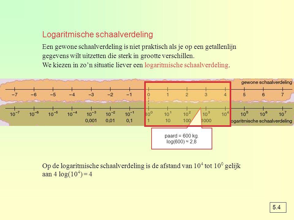 Logaritmisch papier A  1,3 B  7,5 C  23 D  55 E  150 F  2400 10 3 10 4 10 5 10 6 10 7 opgave 65 A  1300 B  7500 C  23000 F  2400000 D  55000 E  150000