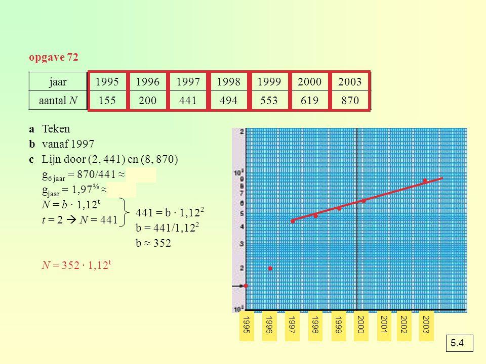0 – 1500  g 1500 jaar = 2  g jaar = 2≈ 1,0005  0,05% 1500 – 1800  g 300 jaar = 2  g jaar = 2≈ 1,0023  0,23% 1800 – 1950  g 150 jaar = 2  g jaar = 2≈ 1,0046  0,46% 1950 – 1986  g 36 jaar = 2  g jaar = 2≈ 1,0194  1,94% 1986 – 2005  g 19 jaar = = ≈ 1,35  g jaar = 1,35 ≈ 1,0161  1,61% opgave 79