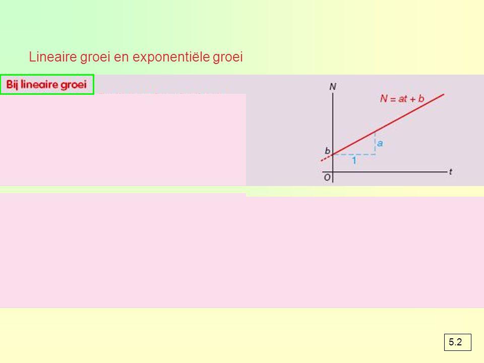 Bij de formule N = b ∙ g t onderscheiden we 2 gevallen Groeifactoren kleiner dan 0 of gelijk aan 1 hebben geen betekenis.