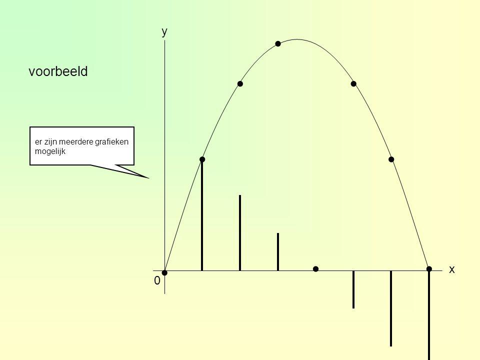 voorbeeld 2-0,50,524 ∆y [3,4][2,3][1,2][0,1][-1,0]∆x = 1 01234 1 2 3 4 x ∆y..... je tekent de toenamen als verticale lijnstukjes bij de rechtergrens v