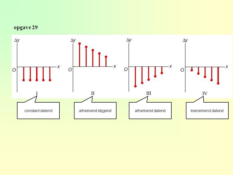 0 3691215182124 t 16 17 18 19 20 21 22 23 T om 0.00 uur is het 20,5°C.......... -2 -2,5 +1 +3 +2,5 -0,5 -1,5 -2