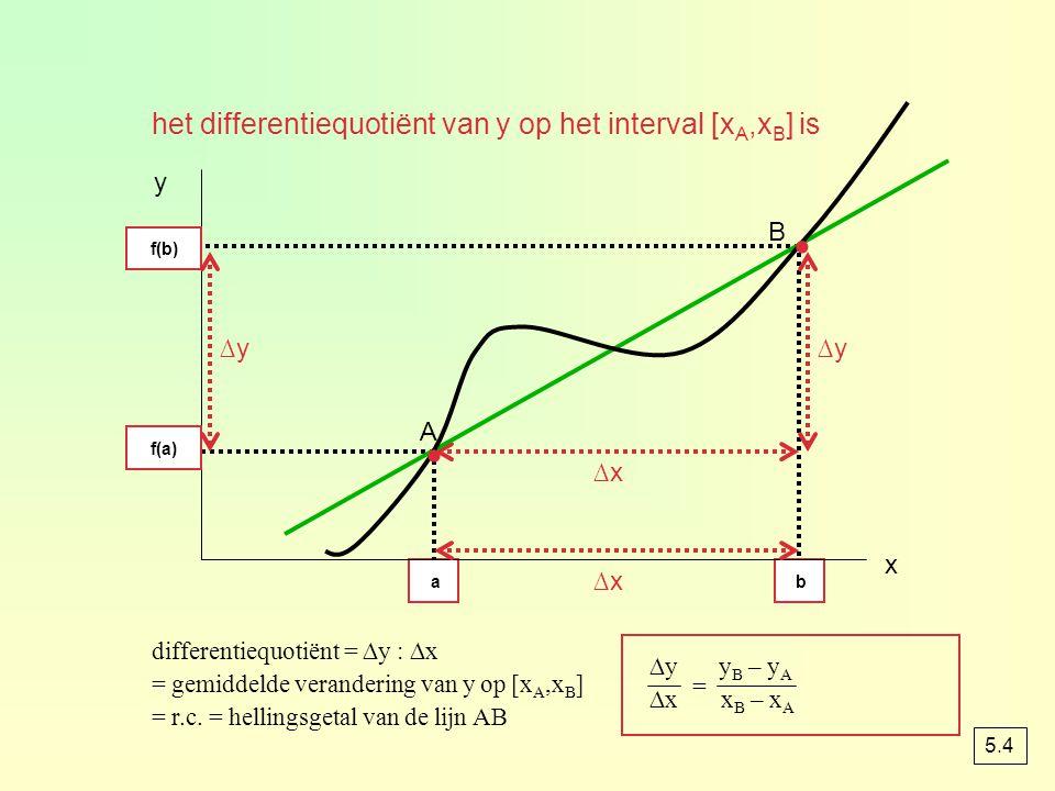 Gemiddelde veranderingen N2N2 N 1 0 N t ∆t ∆N omhoog ∆trechts dus gemiddelde verandering per tijdseenheid = ∆N : ∆t t1t1 t2t2 N 2 – N 1 = ∆N t 2 – t 1 = ∆t · · 5.4