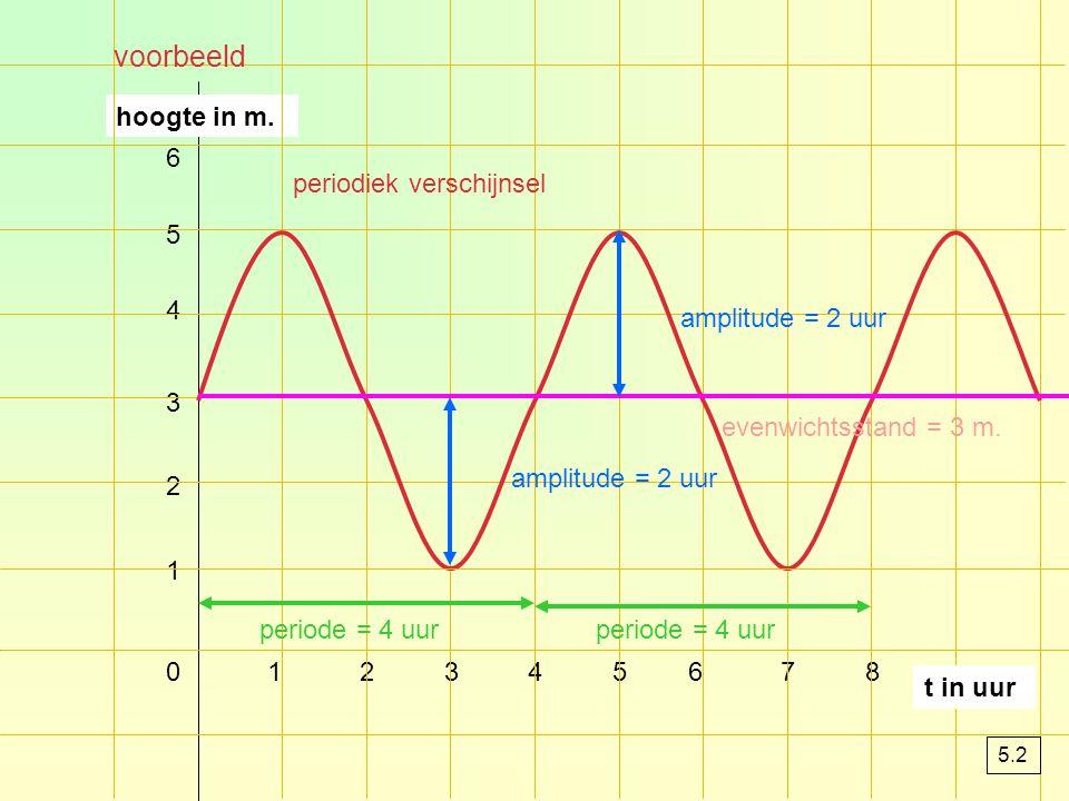 Periodieke verschijnselen een grafiek die zich steeds herhaalt noem je periodiek de grafiek is een periodieke grafiek als iets iedere 2 uur herhaalt dan zeg je dat de periode 2 uur is de evenwichtsstand is de horizontale lijn die precies door de grafiek loopt amplitude is het verschil tussen de evenwichtsstand en het hoogste punt of laagste punt 5.2
