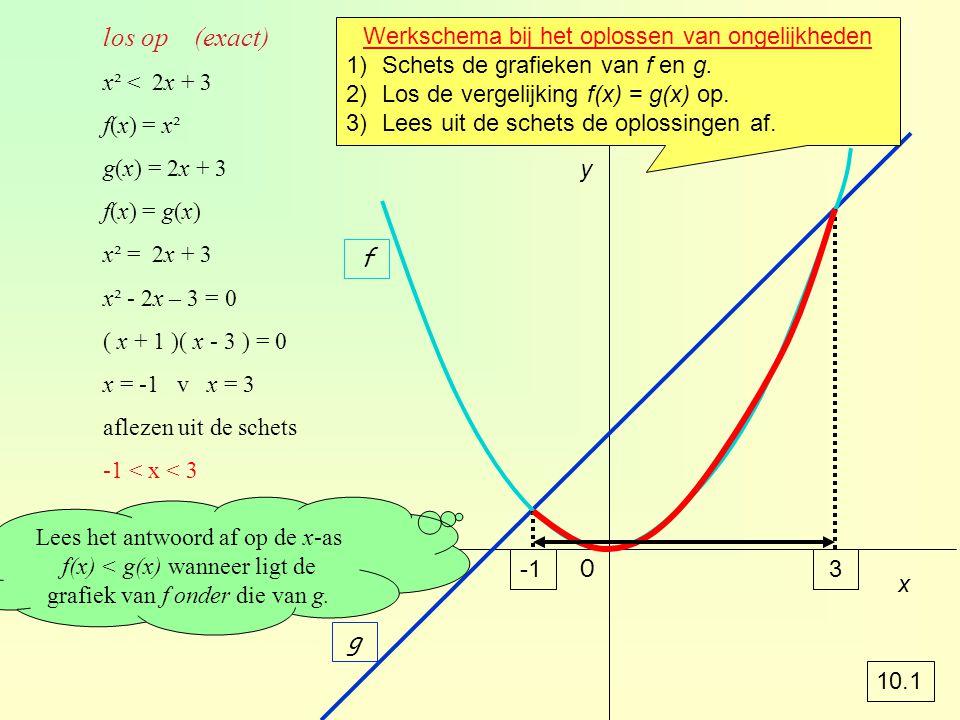 y 3 f g los op (exact) x² < 2x + 3 f(x) = x² g(x) = 2x + 3 f(x) = g(x) x² = 2x + 3 x² - 2x – 3 = 0 ( x + 1 )( x - 3 ) = 0 x = -1 v x = 3 aflezen uit de schets -1 < x < 3 0 x Werkschema bij het oplossen van ongelijkheden 1)Schets de grafieken van f en g.