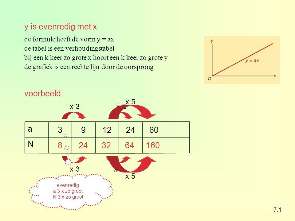 x 2 y is evenredig met x de formule heeft de vorm y = ax de tabel is een verhoudingstabel bij een k keer zo grote x hoort een k keer zo grote y de grafiek is een rechte lijn door de oorsprong 1606432248 N 60241293 a evenredig a 3 x zo groot N 3 x zo groot x 3 x 5 voorbeeld 7.1