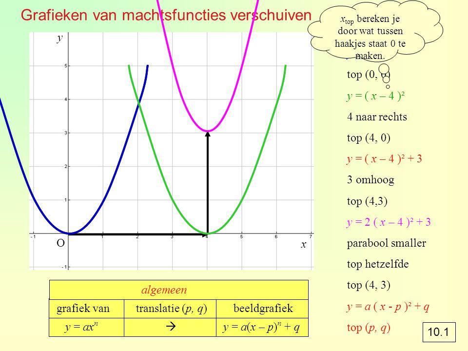 Grafieken van machtsfuncties verschuiven y = x² top (0, 0) y = ( x – 4 )² 4 naar rechts top (4, 0) y = ( x – 4 )² + 3 3 omhoog top (4,3) y = 2 ( x – 4 )² + 3 parabool smaller top hetzelfde top (4, 3) y = a ( x - p )² + q top (p, q) x top bereken je door wat tussen haakjes staat 0 te maken.