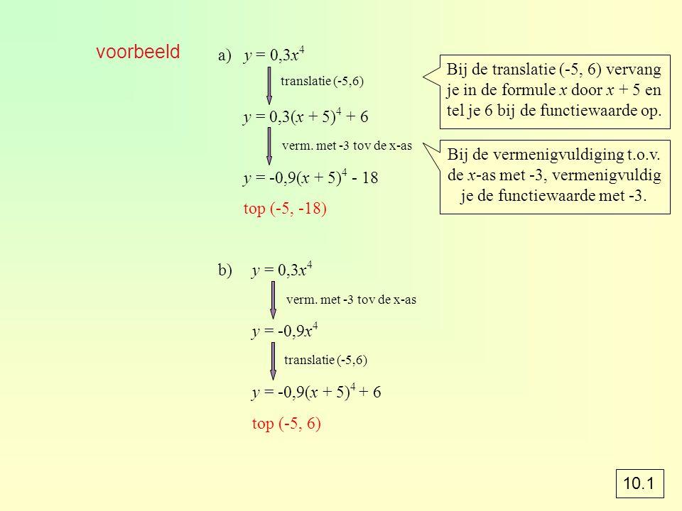 voorbeeld a) y = 0,3x 4 y = 0,3(x + 5) 4 + 6 y = -0,9(x + 5) 4 - 18 top (-5, -18) b)y = 0,3x 4 y = -0,9x 4 y = -0,9(x + 5) 4 + 6 top (-5, 6) translatie (-5,6) verm.