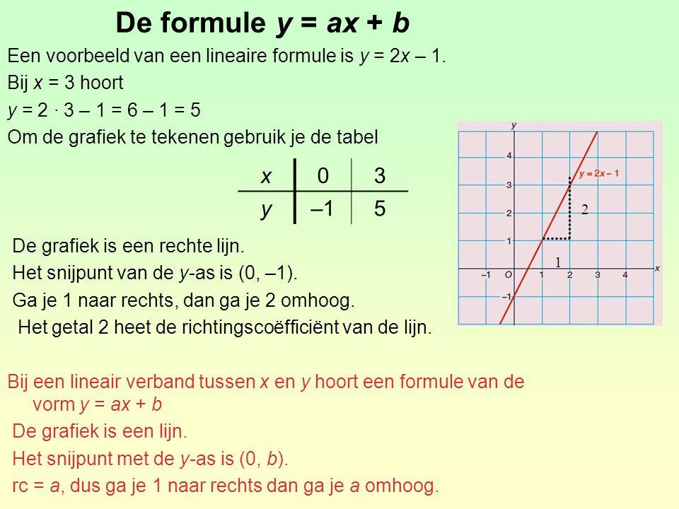 Oefening (14a&b) l: y =  x – 2 m: y = x + 1 n: y = –2x p: y = – x + 2 x02 y–2–1 x01 y12 x01 y0–2 x03 y20 –3 –2 –1 O 1 2 3 4 5 6 7 1 2 345 x y l m n p