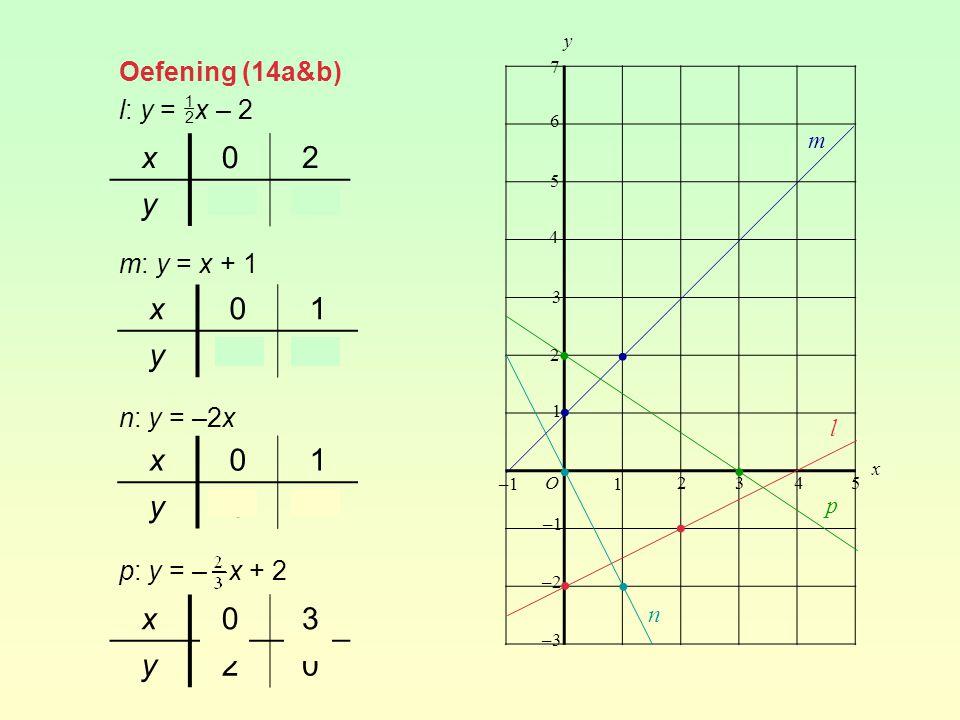 De formule van een lijn opstellen De algemene vorm van de formule van een lijn is y = ax + b.