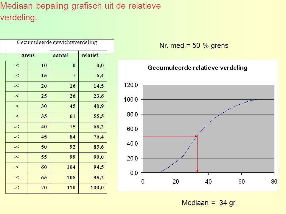 Gecumuleerde gewichtsverdeling Nr. med.= 50 % grens grensaantalrelatief -<1000,0 -<1576,4 -<201614,5 -<252623,6 -<304540,9 -<356155,5 -<407568,2 -<458